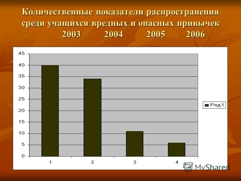 Количественные показатели распространения среди учащихся вредных и опасных привычек 2003 2004 2005 2006