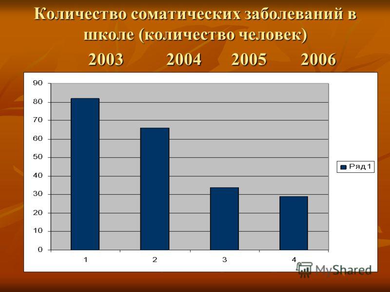 Количество соматических заболеваний в школе (количество человек) 2003 2004 2005 2006
