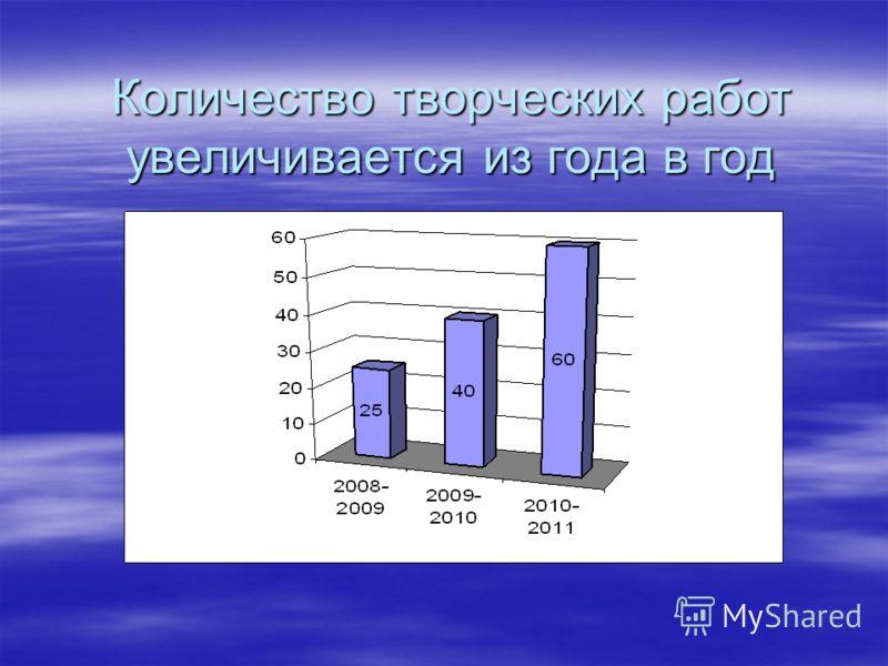 Количество творческих работ увеличивается из года в год