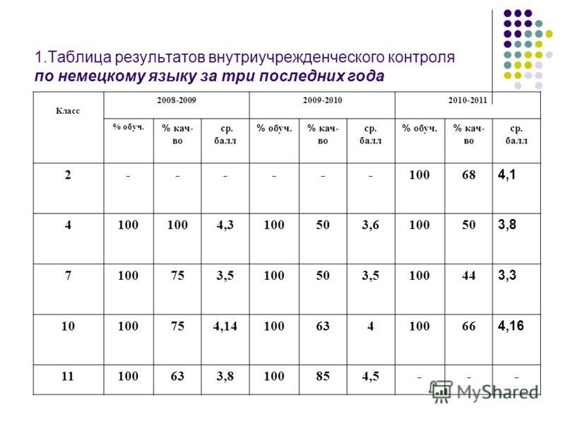 1.Таблица результатов внутриучрежденческого контроля по немецкому языку за три последних года Класс 2008-20092009-20102010-2011 % обуч. % кач- во ср. балл % обуч. % кач- во ср. балл % обуч. % кач- во ср. балл 2------10068 4,1 4100 4,34,3 503,63,61005