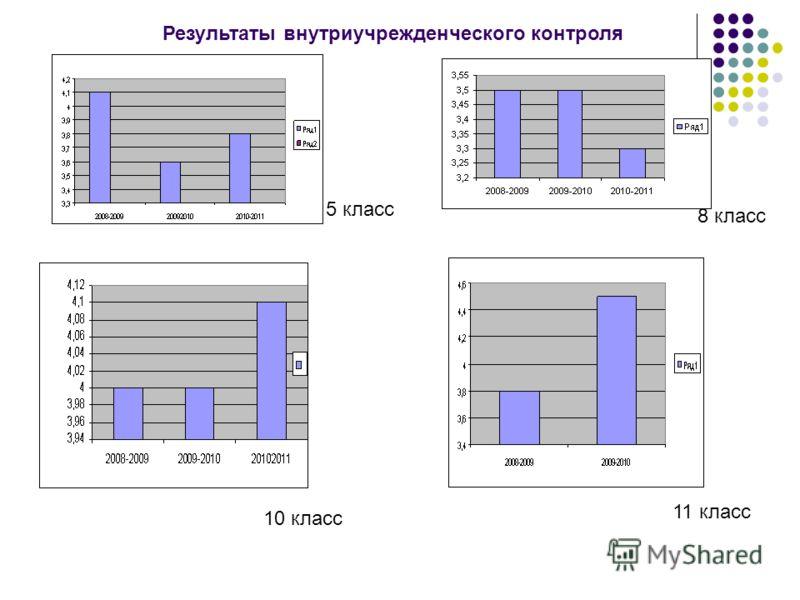 5 класс 8 класс 10 класс 11 класс Результаты внутриучрежденческого контроля