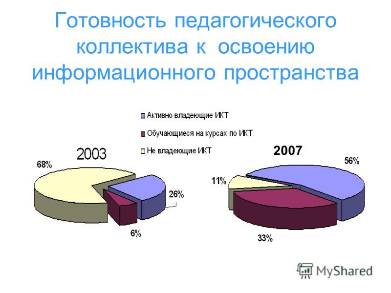 Готовность педагогического коллектива к освоению информационного пространства 2007