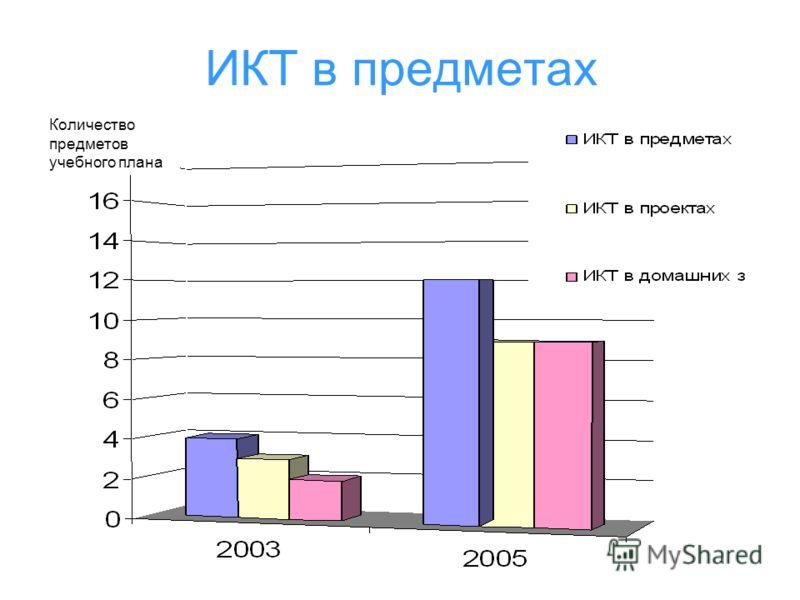 ИКТ в предметах Количество предметов учебного плана