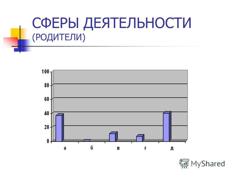 СФЕРЫ ДЕЯТЕЛЬНОСТИ (РОДИТЕЛИ)
