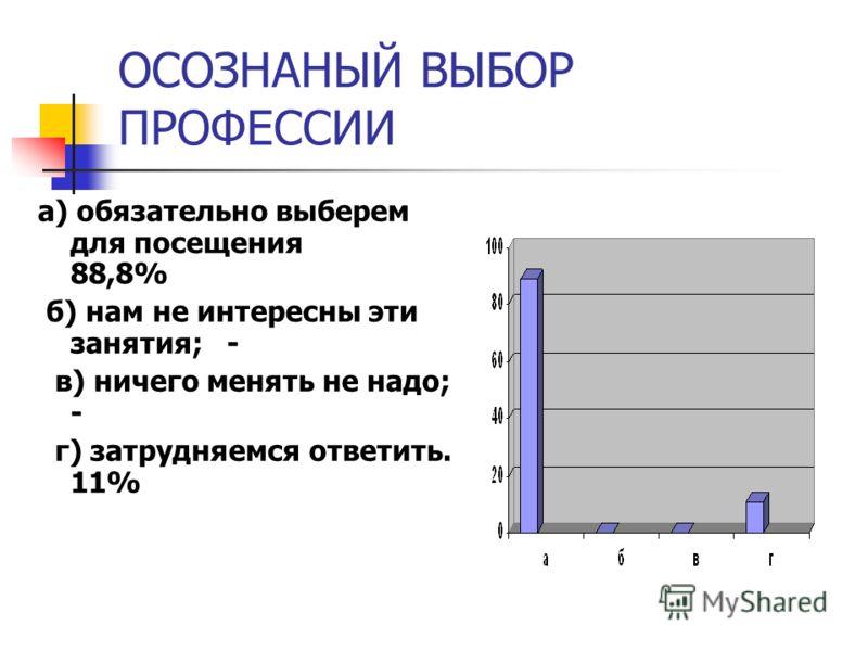 ОСОЗНАНЫЙ ВЫБОР ПРОФЕССИИ а) обязательно выберем для посещения 88,8% б) нам не интересны эти занятия; - в) ничего менять не надо; - г) затрудняемся ответить. 11%