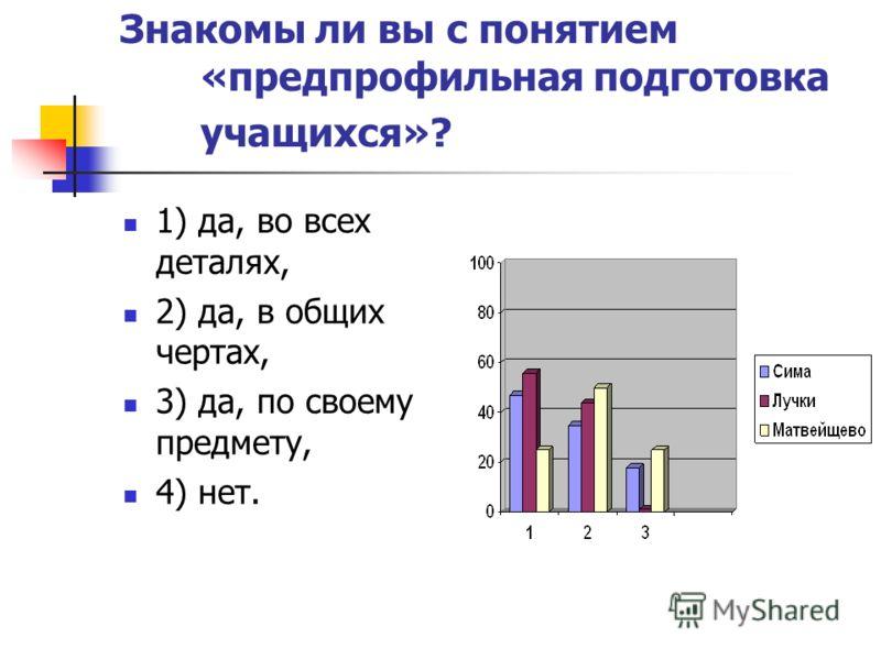Знакомы ли вы с понятием «предпрофильная подготовка учащихся»? 1) да, во всех деталях, 2) да, в общих чертах, 3) да, по своему предмету, 4) нет.