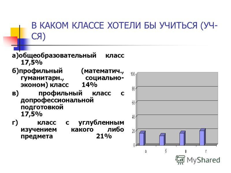 В КАКОМ КЛАССЕ ХОТЕЛИ БЫ УЧИТЬСЯ (УЧ- СЯ) а)общеобразовательный класс 17,5% б)профильный (математич., гуманитарн., социально- эконом) класс 14% в) профильный класс с допрофессиональной подготовкой 17,5% г) класс с углубленным изучением какого либо пр