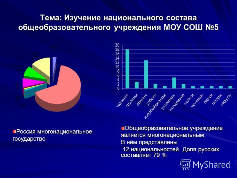 Тема: Изучение национального состава общеобразовательного учреждения МОУ СОШ 5 Общеобразовательное учреждение является многонациональным. В нём представлены 12 национальностей. Доля русских составляет 79 % 12 национальностей. Доля русских составляет