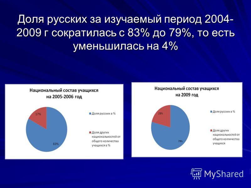 Доля русских за изучаемый период 2004- 2009 г сократилась с 83% до 79%, то есть уменьшилась на 4%