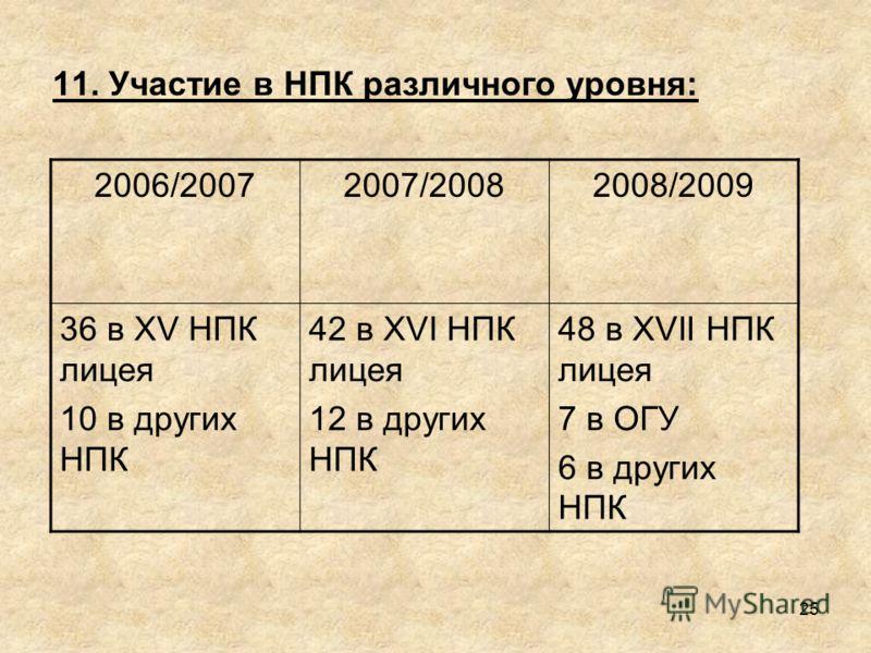11. Участие в НПК различного уровня: 2006/20072007/20082008/2009 36 в XV НПК лицея 10 в других НПК 42 в XVI НПК лицея 12 в других НПК 48 в XVII НПК лицея 7 в ОГУ 6 в других НПК 25