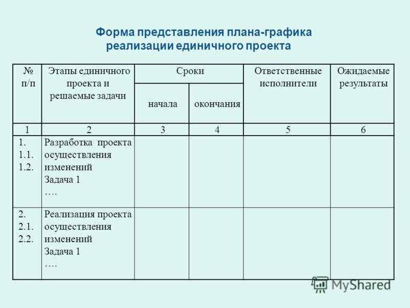 Форма представления плана-графика реализации единичного проекта п/п Этапы единичного проекта и решаемые задачи СрокиОтветственные исполнители Ожидаемые результаты началаокончания 123456 1. 1.1. 1.2. Разработка проекта осуществления изменений Задача 1
