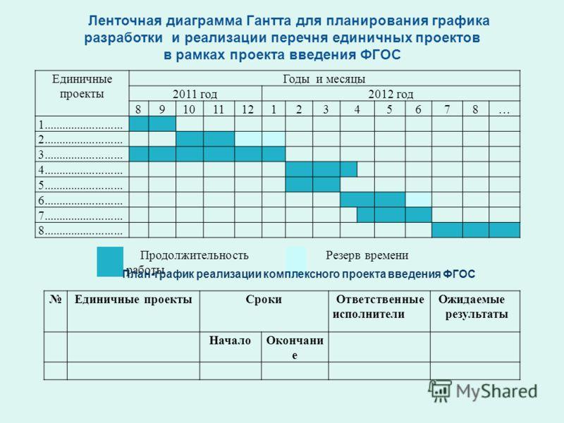 Ленточная диаграмма Гантта для планирования графика разработки и реализации перечня единичных проектов в рамках проекта введения ФГОС Единичные проекты Годы и месяцы 2011 год2012 год 8910111212345678… 1.......................... 2....................