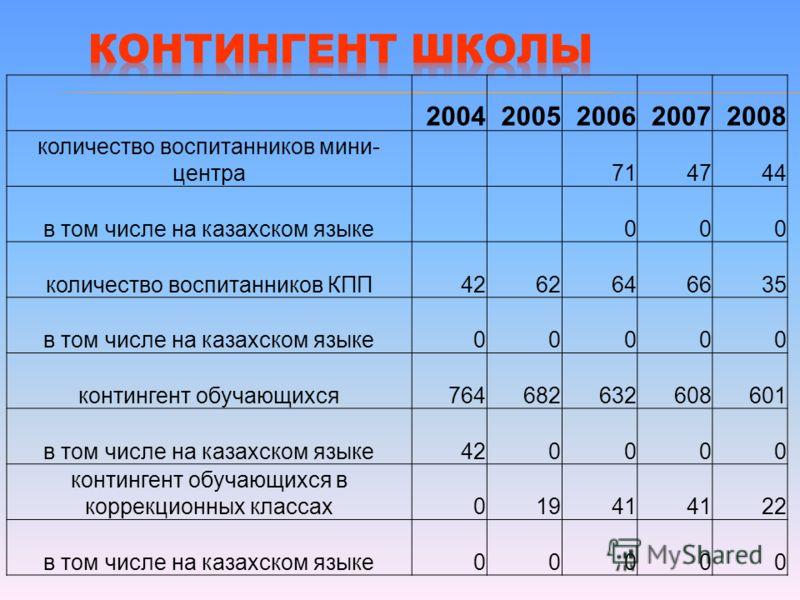20042005200620072008 количество воспитанников мини- центра 714744 в том числе на казахском языке 000 количество воспитанников КПП4262646635 в том числе на казахском языке00000 контингент обучающихся764682632608601 в том числе на казахском языке420000