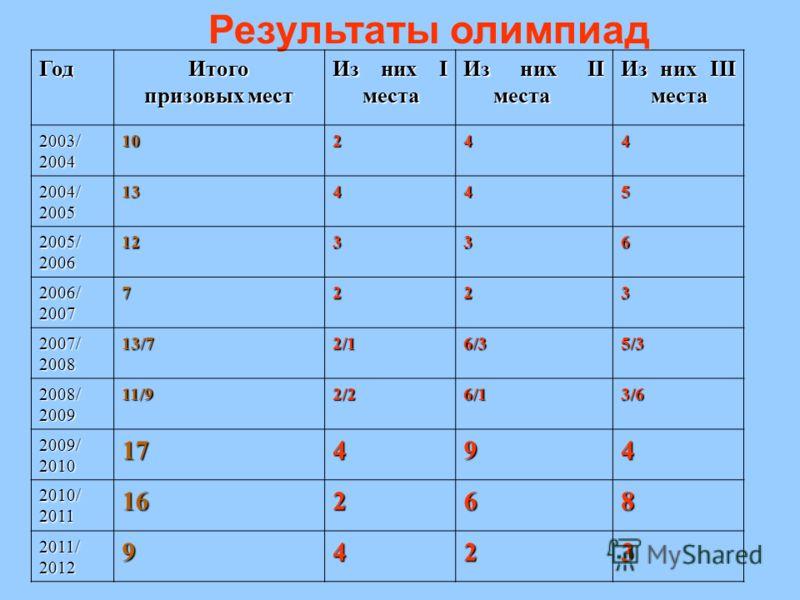 Результаты олимпиадГодИтого призовых мест Из них I места Из них II места Из них III места 2003/200410244 2004/200513445 2005/200612336 2006/20077223 2007/200813/72/16/35/3 2008/200911/92/26/13/6 2009/201017494 2010/201116268 2011/20129423