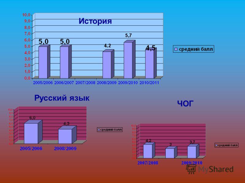 История Русский язык ЧОГ