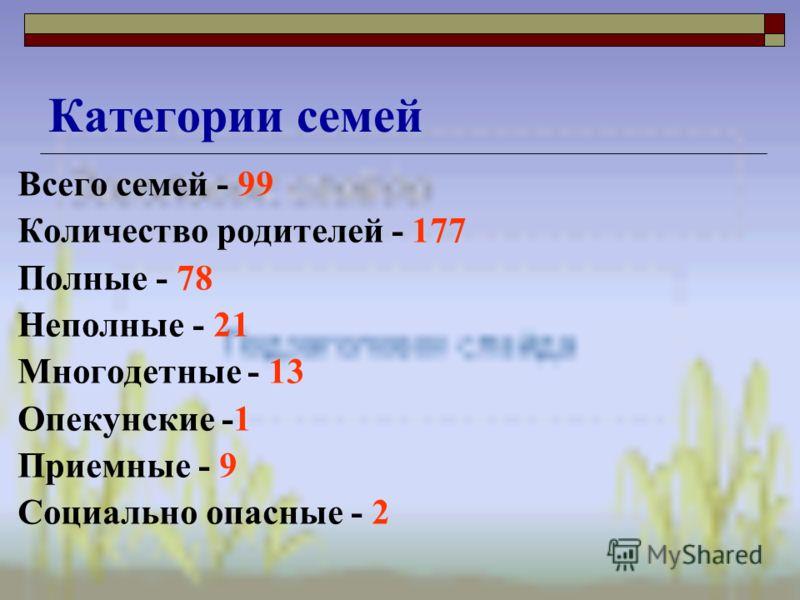 Всего семей - 99 Количество родителей - 177 Полные - 78 Неполные - 21 Многодетные - 13 Опекунские -1 Приемные - 9 Социально опасные - 2 Категории семей