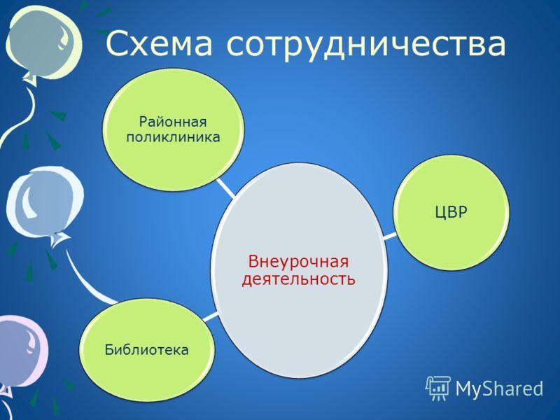 Схема сотрудничества Внеурочная деятельность Районная поликлиника ЦВР Библиотека