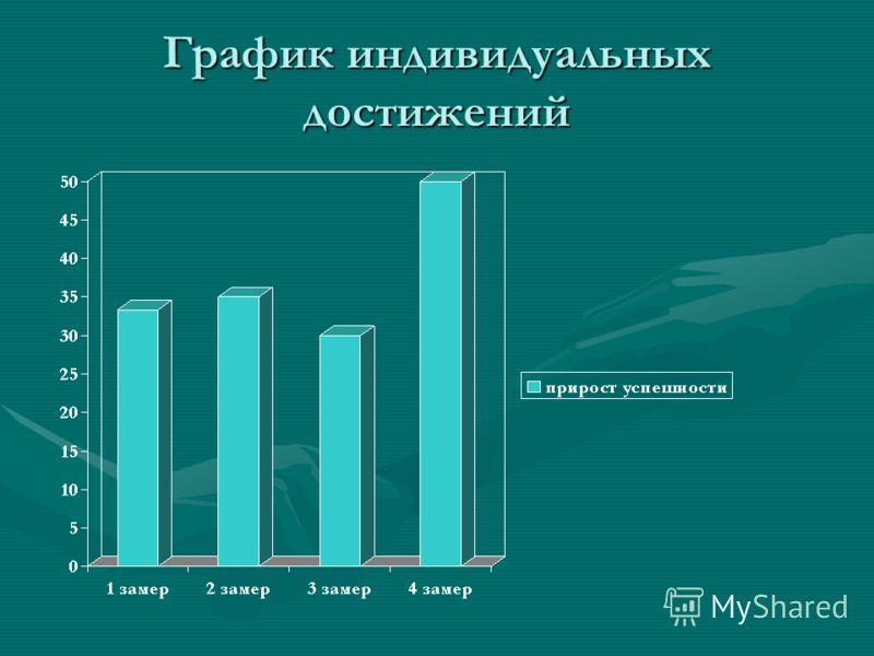 График индивидуальных достижений