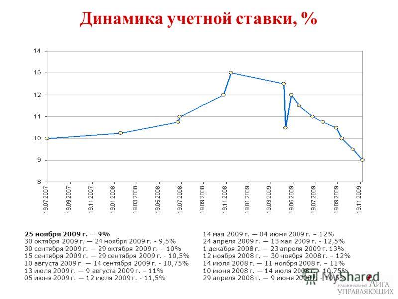 Динамика учетной ставки, % 25 ноября 2009 г. 9% 30 октября 2009 г. 24 ноября 2009 г. - 9,5% 30 сентября 2009 г. 29 октября 2009 г. – 10% 15 сентября 2009 г. 29 сентября 2009 г. - 10,5% 10 августа 2009 г. 14 сентября 2009 г. - 10,75% 13 июля 2009 г. 9
