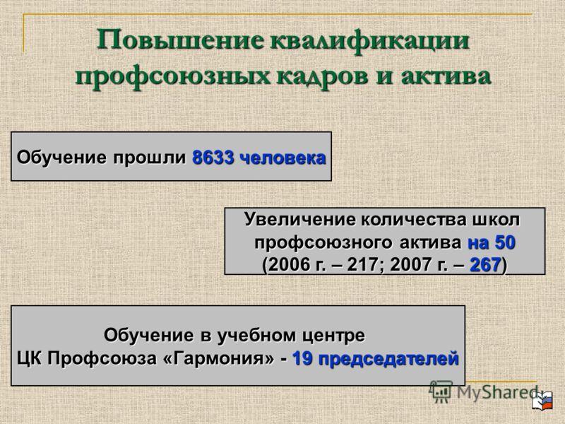 Повышение квалификации профсоюзных кадров и актива Обучение прошли 8633 человека Увеличение количества школ профсоюзного актива на 50 (2006 г. – 217; 2007 г. – 267) Обучение в учебном центре ЦК Профсоюза «Гармония» - 19 председателей