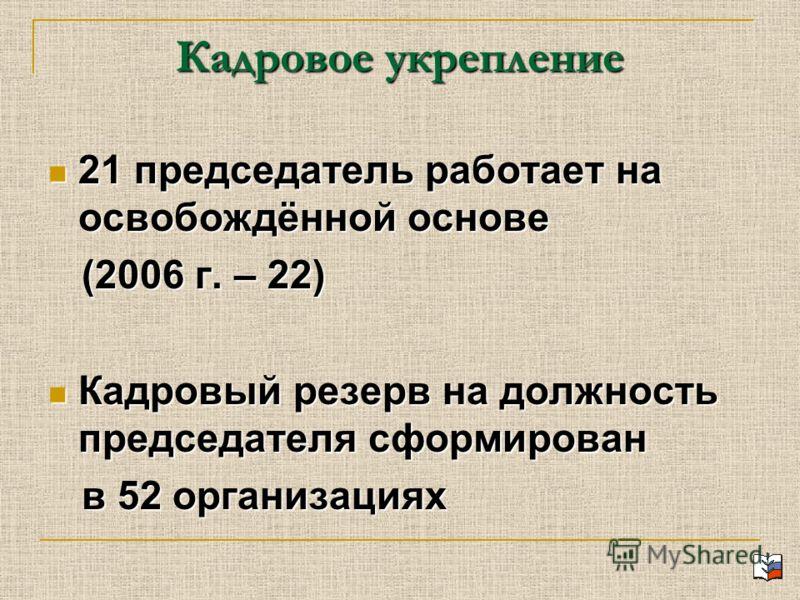 Кадровое укрепление 21 председатель работает на освобождённой основе 21 председатель работает на освобождённой основе (2006 г. – 22) (2006 г. – 22) Кадровый резерв на должность председателя сформирован Кадровый резерв на должность председателя сформи