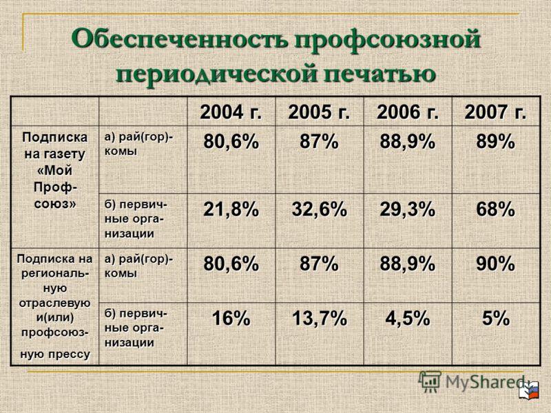 Обеспеченность профсоюзной периодической печатью 2004 г. 2005 г. 2006 г. 2007 г. Подписка на газету «Мой Проф- союз» а) рай(гор)- комы 80,6%87%88,9%89% б) первич- ные орга- низации 21,8%32,6%29,3%68% Подписка на региональ- ную отраслевую и(или) профс