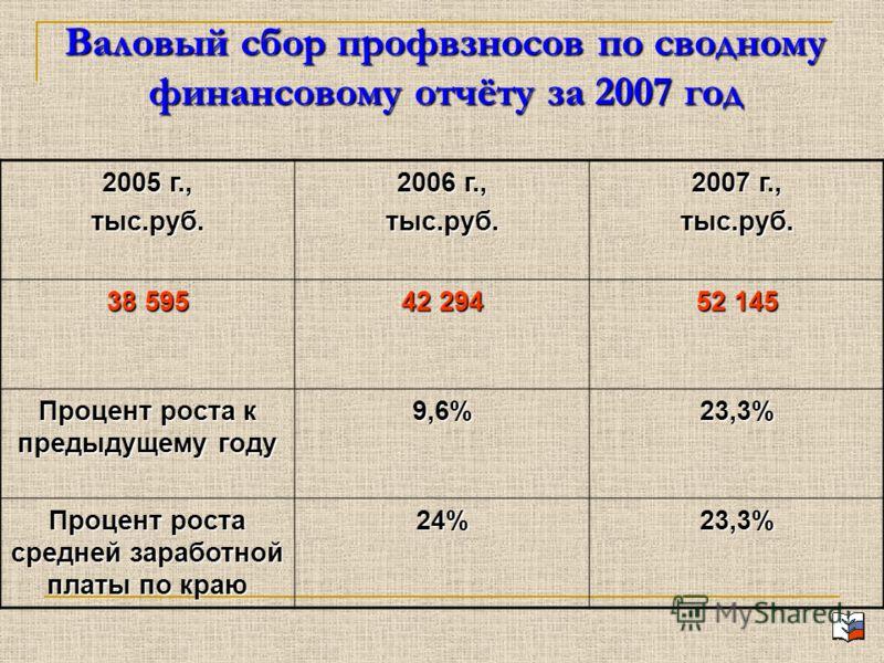 Валовый сбор профвзносов по сводному финансовому отчёту за 2007 год 2005 г., тыс.руб. 2006 г., тыс.руб. 2007 г., тыс.руб. 38 595 42 294 52 145 Процент роста к предыдущему году 9,6%23,3% Процент роста средней заработной платы по краю 24%23,3%
