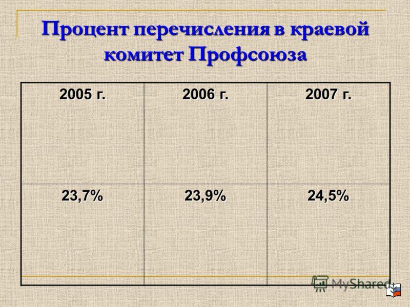 Процент перечисления в краевой комитет Профсоюза 2005 г. 2006 г. 2007 г. 23,7%23,9%24,5%