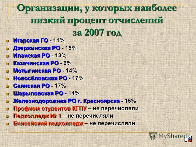 Организации, у которых наиболее низкий процент отчислений за 2007 год Игарская ГО - 11% Игарская ГО - 11% Дзержинская РО - 15% Дзержинская РО - 15% Иланская РО - 13% Иланская РО - 13% Казачинская РО - 9% Казачинская РО - 9% Мотыгинская РО - 14% Мотыг