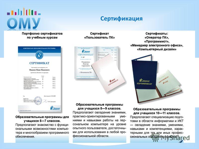 . Сертификация
