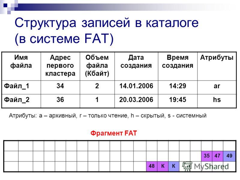 Структура записей в каталоге (в системе FAT) Имя файла Адрес первого кластера Объем файла (Кбайт) Дата создания Время создания Атрибуты Файл_134214.01.200614:29ar Файл_236120.03.200619:45hs 354749 48КК Фрагмент FAT Атрибуты: а – архивный, r – только