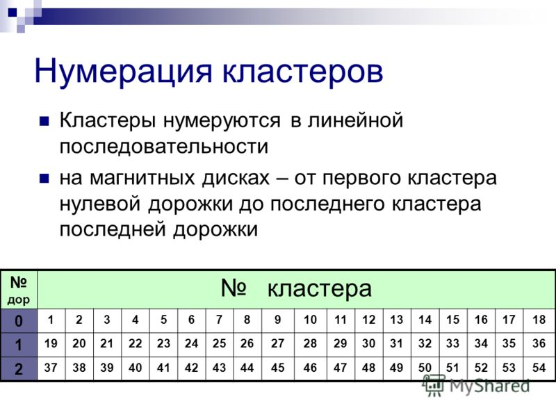 Нумерация кластеров Кластеры нумеруются в линейной последовательности на магнитных дисках – от первого кластера нулевой дорожки до последнего кластера последней дорожки дор кластера 0 123456789101112131415161718 1 192021222324252627282930313233343536