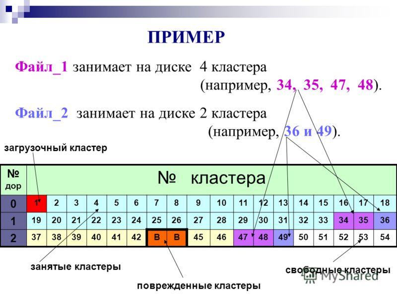 ПРИМЕР Файл_1 занимает на диске 4 кластера (например, 34, 35, 47, 48). Файл_2 занимает на диске 2 кластера (например, 36 и 49). дор кластера 0 123456789101112131415161718 1 192021222324252627282930313233343536 2 373839404142BB45464748495051525354 зан