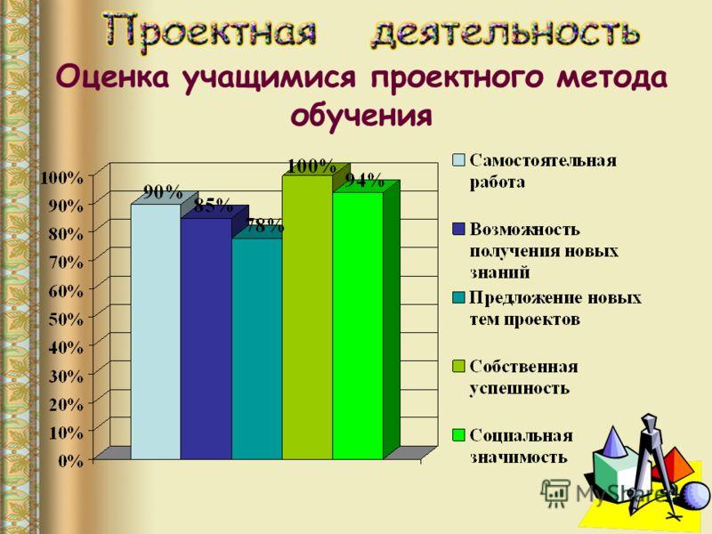 Оценка учащимися проектного метода обучения