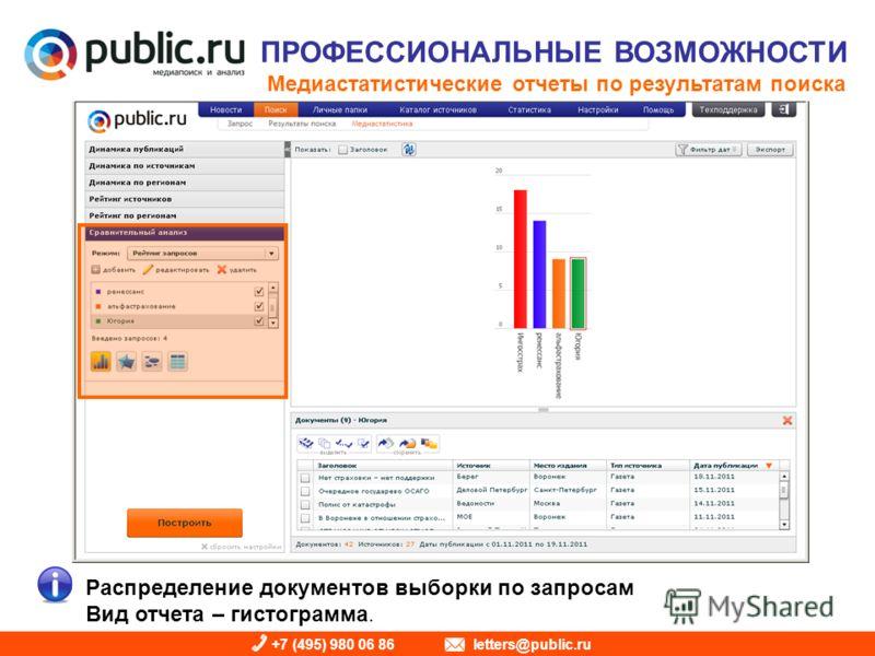 +7 (495) 980 06 86 letters@public.ru ПРОФЕССИОНАЛЬНЫЕ ВОЗМОЖНОСТИ Медиастатистические отчеты по результатам поиска Распределение документов выборки по запросам Вид отчета – гистограмма.