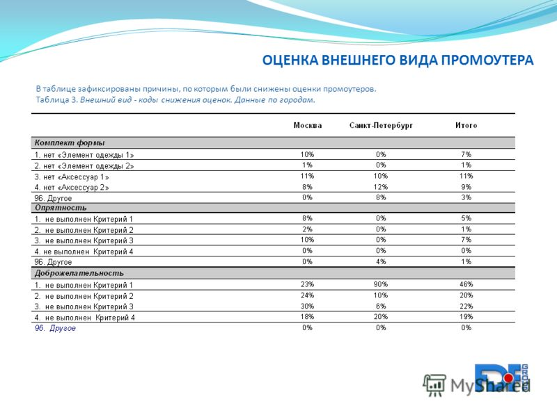В таблице зафиксированы причины, по которым были снижены оценки промоутеров. Таблица 3. Внешний вид - коды снижения оценок. Данные по городам.
