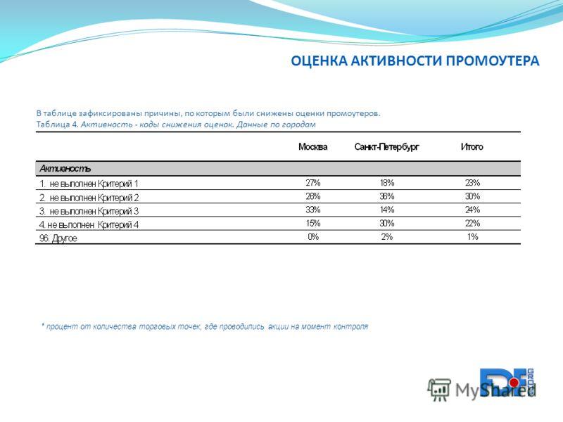 В таблице зафиксированы причины, по которым были снижены оценки промоутеров. Таблица 4. Активность - коды снижения оценок. Данные по городам * процент от количества торговых точек, где проводились акции на момент контроля