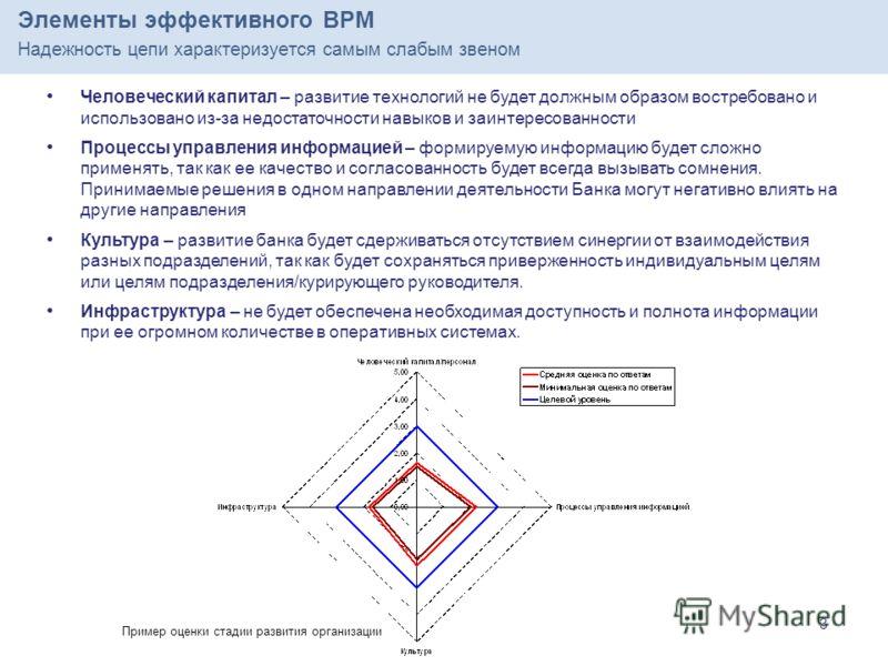 3 3 Элементы эффективного BPM Надежность цепи характеризуется самым слабым звеном Человеческий капитал – развитие технологий не будет должным образом востребовано и использовано из-за недостаточности навыков и заинтересованности Процессы управления и