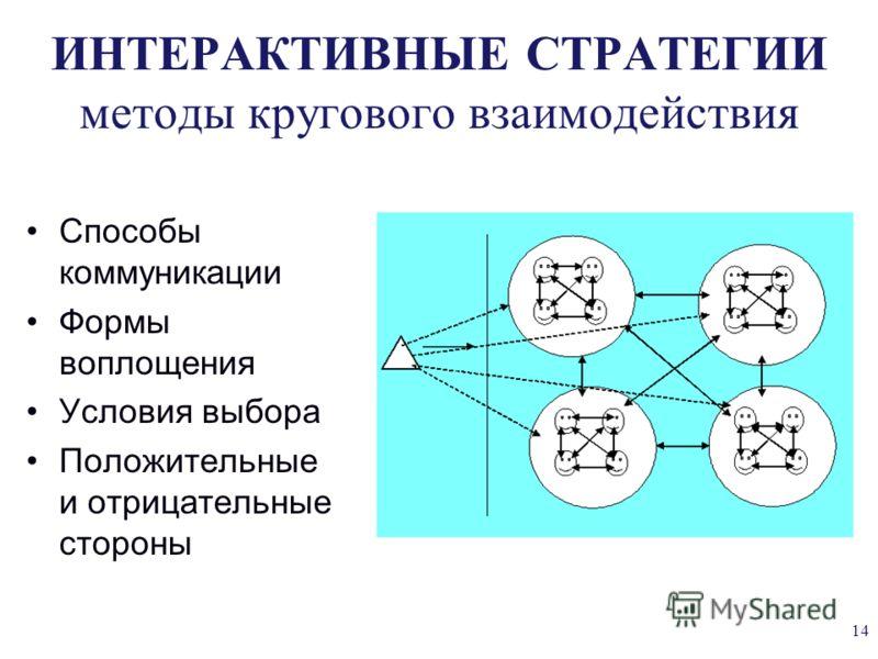 ИНТЕРАКТИВНЫЕ СТРАТЕГИИ методы кругового взаимодействия Способы коммуникации Формы воплощения Условия выбора Положительные и отрицательные стороны 14