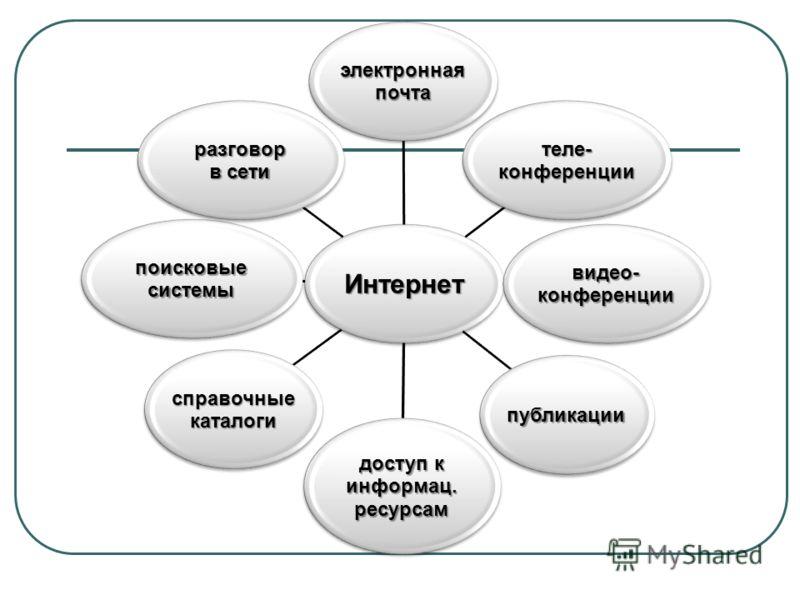 Интернет электроннаяпочта теле-конференции видео-конференции публикации доступ к информац.ресурсам справочныекаталоги поисковыесистемы разговор в сети