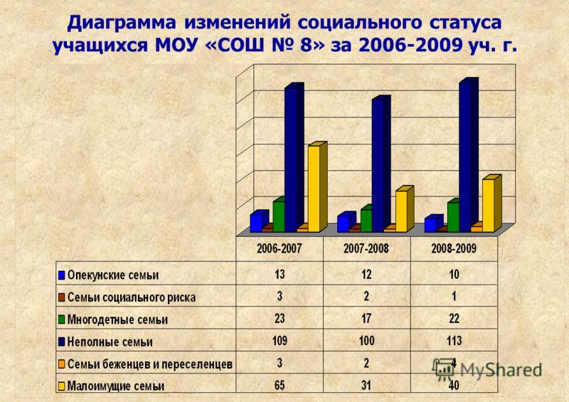 Диаграмма изменений социального статуса учащихся МОУ «СОШ 8» за 2006-2009 уч. г.