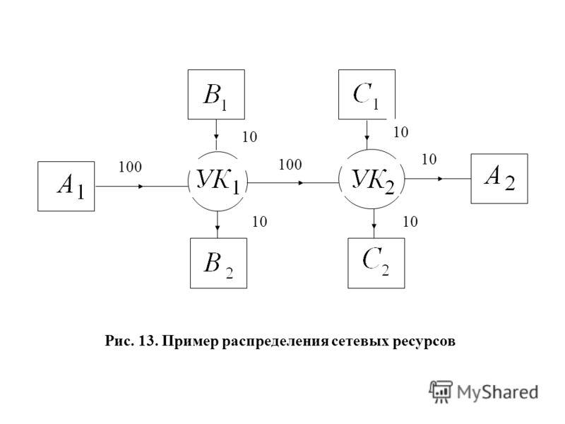 100 10 100 Рис. 13. Пример распределения сетевых ресурсов