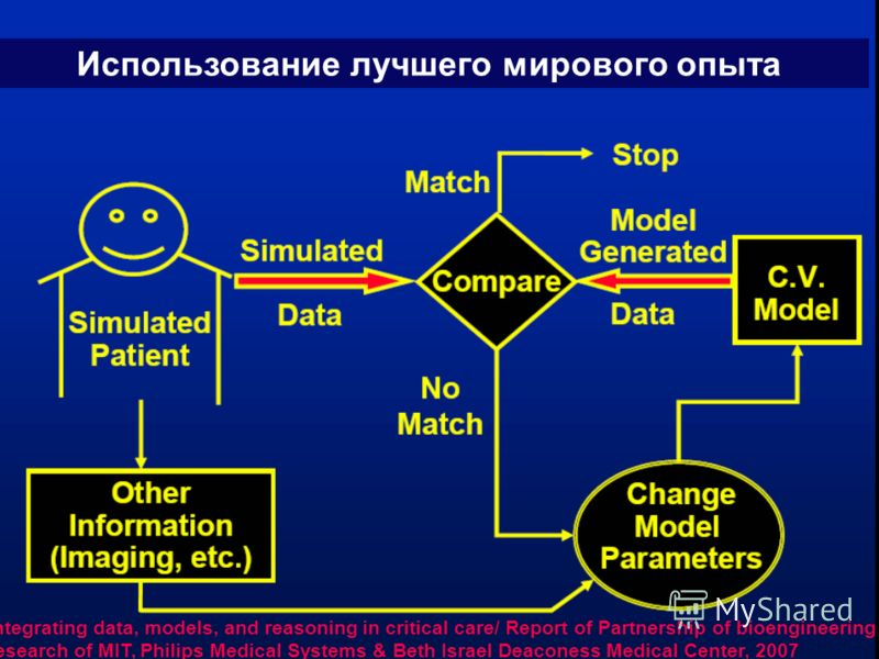 Integrating data, models, and reasoning in critical care/ Report of Partnership of bioengineering research of MIT, Philips Medical Systems & Beth Israel Deaconess Medical Center, 2007 Использование лучшего мирового опыта