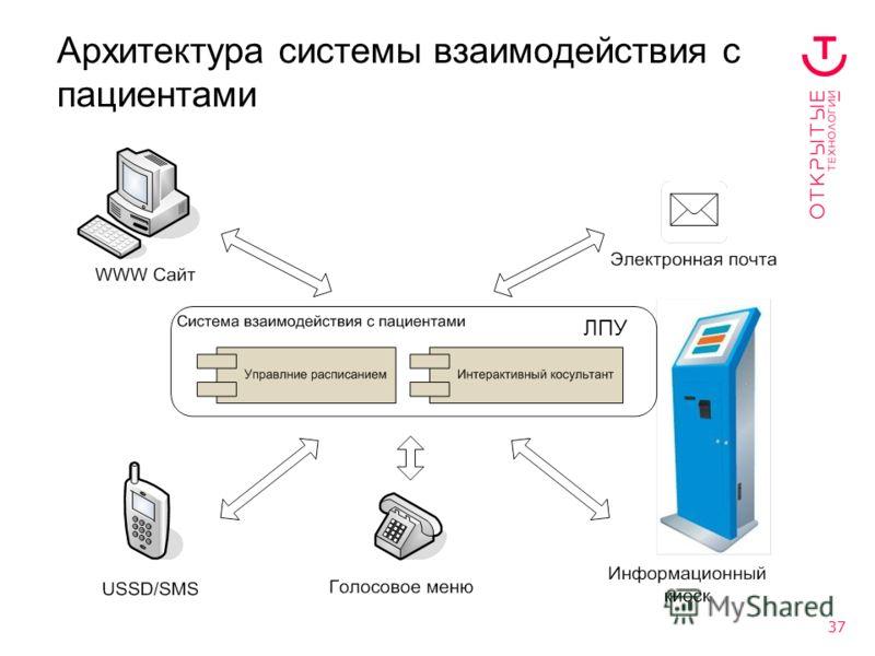 37 Архитектура системы взаимодействия с пациентами ЛПУ
