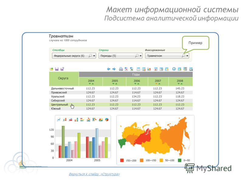 Макет информационной системы Подсистема аналитической информации Пример Вернуться к слайду «Структура»