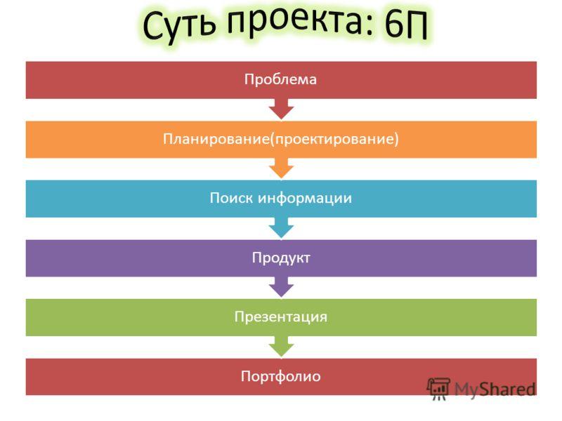 Портфолио Презентация Продукт Поиск информации Планирование(проектирование) Проблема