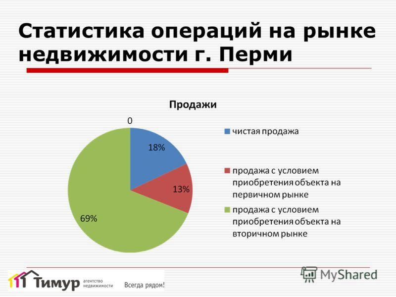 Статистика операций на рынке недвижимости г. Перми