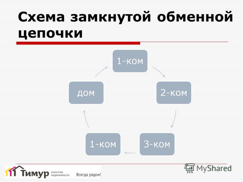 Схема замкнутой обменной цепочки