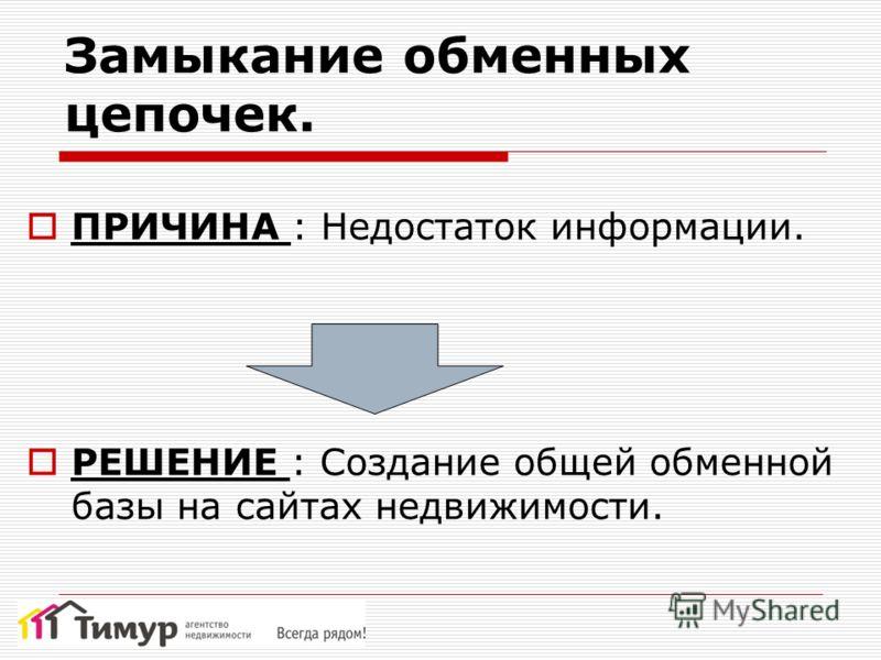 Замыкание обменных цепочек. ПРИЧИНА : Недостаток информации. РЕШЕНИЕ : Создание общей обменной базы на сайтах недвижимости.