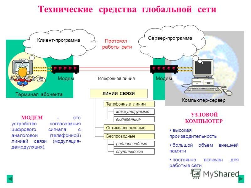 11 Технические средства глобальной сети Клиент-программа Сервер-программа Протокол работы сети Модем Телефонная линия Компьютер-сервер Терминал абонента УЗЛОВОЙ КОМПЬЮТЕР высокая производительность большой объем внешней памяти постоянно включен для р